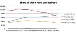 Image from http://uk.businessinsider.com/facebook-video-v-youtube-market-share-data-2014-12