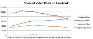 Image from http://uk.businessinsider.com/facebook-video-v-youtube-market-share-data-2014-12